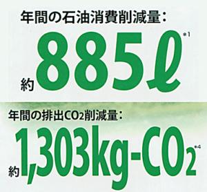 年間の石油消費・排出CO2削減量